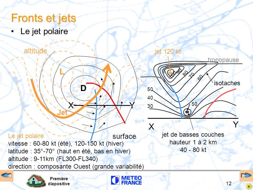 Première diapositive 12 30 40 50 70 90 60 80 100 Le jet polaire vitesse : 60-80 kt (été), 120-150 kt (hiver) latitude : 35°-70° (haut en été, bas en h