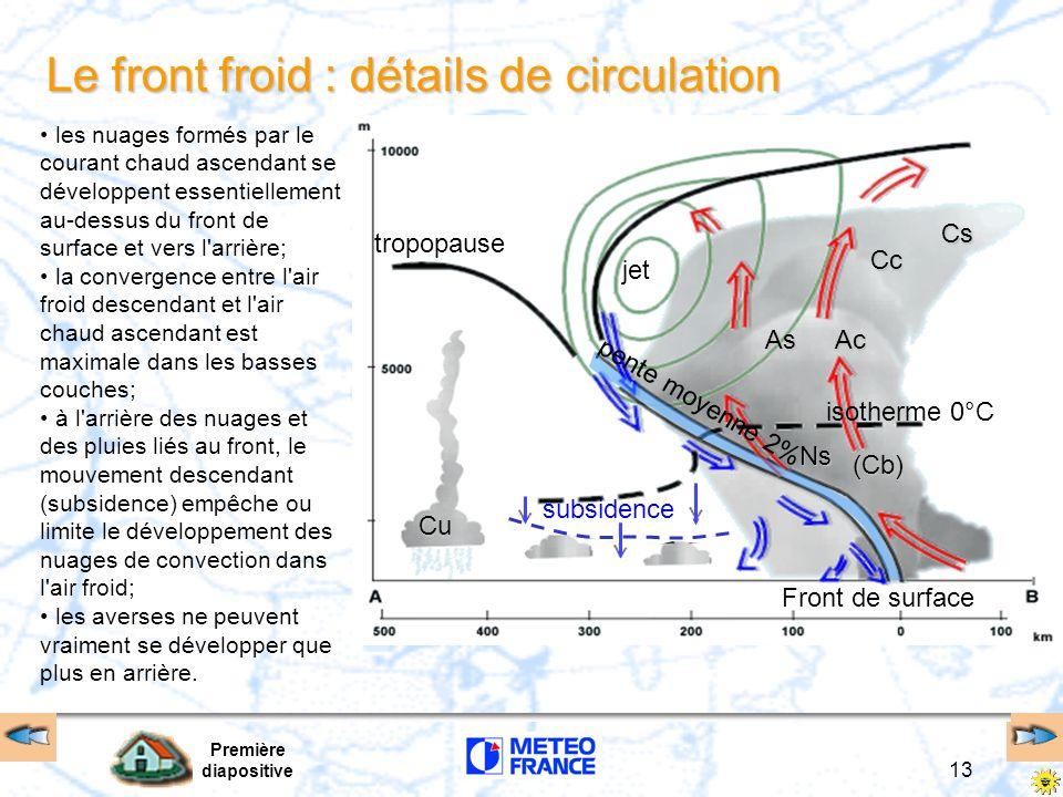 Première diapositive 13 Le front froid : détails de circulation jet tropopause isotherme 0°C pente moyenne 2% Front de surface subsidence Ns (Cb) AsAc