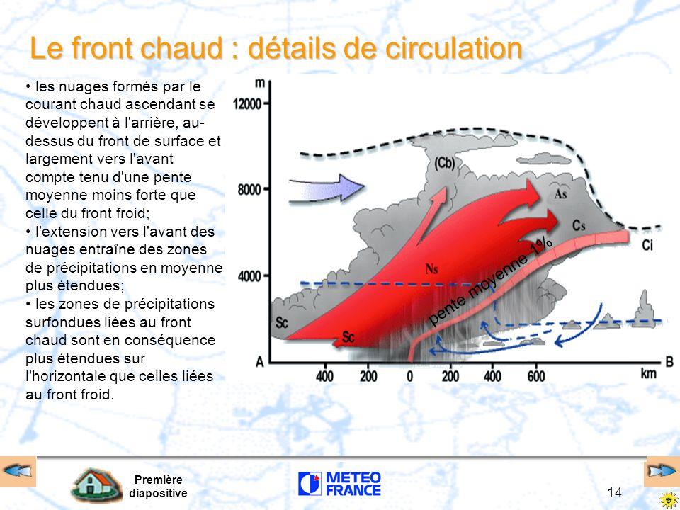 Première diapositive 14 Le front chaud : détails de circulation pente moyenne 1% les nuages formés par le courant chaud ascendant se développent à l'a