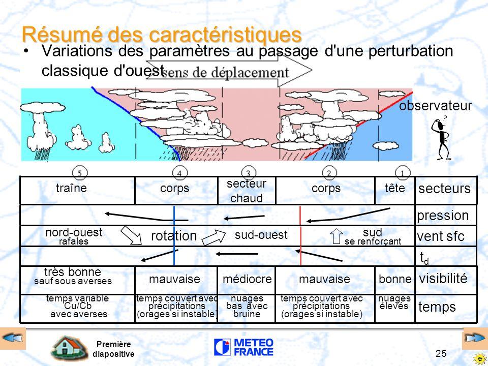 Première diapositive 25 observateur Résumé des caractéristiques têtecorps traîne secteur chaud sud-ouest bonnemédiocremauvaise très bonne sauf sous av