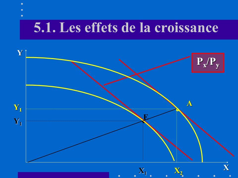 Introduction Un effet identique peut être provoqué par une amélioration de la qualification de la main-dœuvre qui se traduit par une augmentation de l