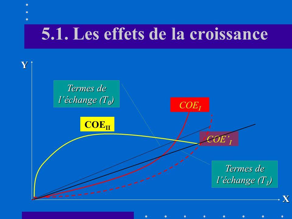 5.1. Les effets de la croissance Dans ce cas, la croissance est neutre également sous langle de la consommation A léquilibre, la quantité importée et