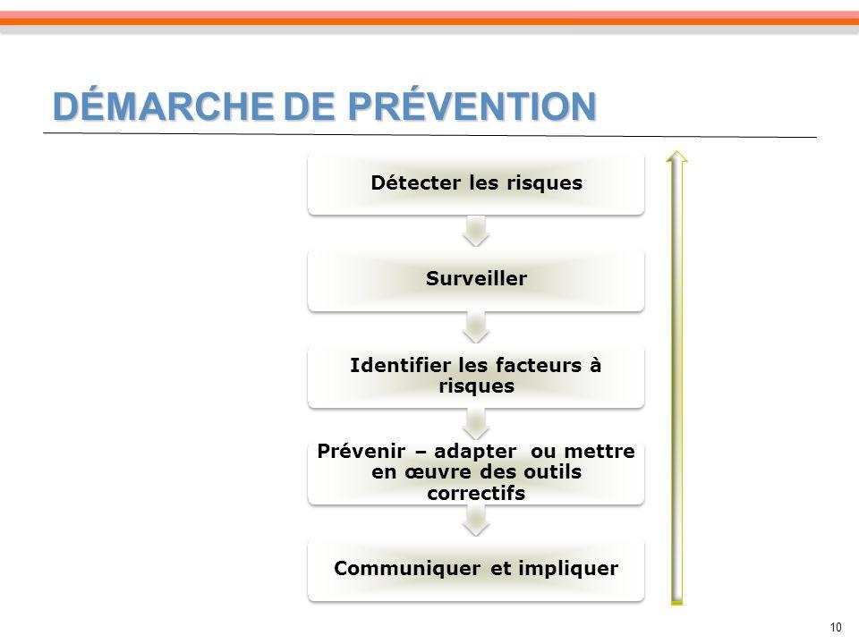 DÉMARCHE DE PRÉVENTION 10 Détecter les risquesSurveiller Identifier les facteurs à risques Prévenir – adapter ou mettre en œuvre des outils correctifs Communiquer et impliquer