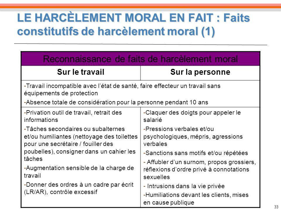 33 Reconnaissance de faits de harcèlement moral Sur le travailSur la personne -Travail incompatible avec létat de santé, faire effecteur un travail sa