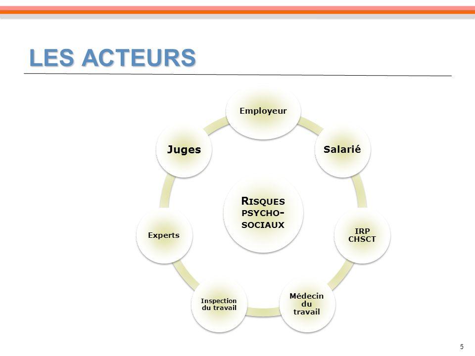 LES ACTEURS R ISQUES PSYCHO - SOCIAUX Employeur Salarié IRP CHSCT Médecin du travail Inspection du travail Experts Juges 5