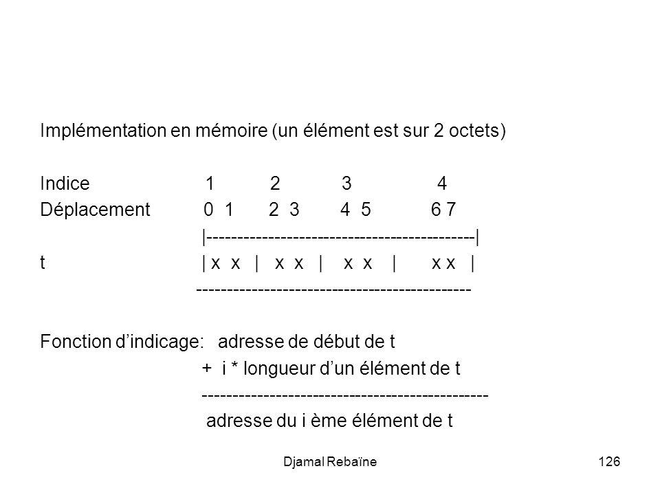 Djamal Rebaïne126 Implémentation en mémoire (un élément est sur 2 octets) Indice 1 2 3 4 Déplacement 0 1 2 3 4 5 6 7 |--------------------------------------------| t | x x | x x | x x | x x | --------------------------------------------- Fonction dindicage: adresse de début de t + i * longueur dun élément de t ----------------------------------------------- adresse du i ème élément de t