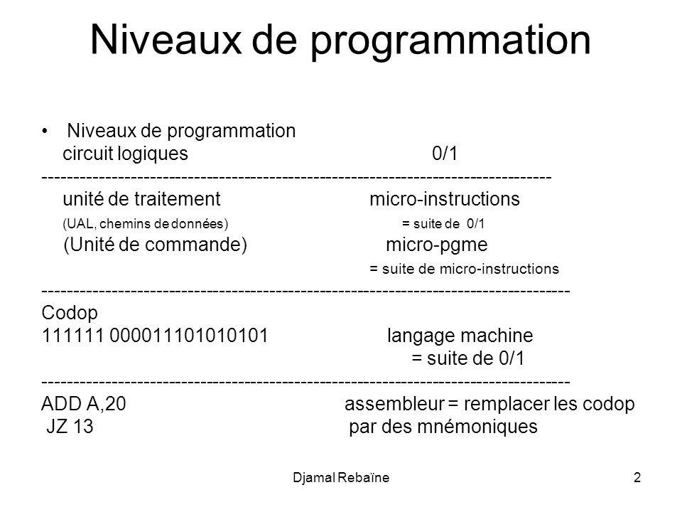 Djamal Rebaïne2 Niveaux de programmation circuit logiques 0/1 --------------------------------------------------------------------------------- unité de traitement micro-instructions (UAL, chemins de données) = suite de 0/1 (Unité de commande) micro-pgme = suite de micro-instructions ------------------------------------------------------------------------------------ Codop 111111 000011101010101 langage machine = suite de 0/1 ------------------------------------------------------------------------------------ ADD A,20 assembleur = remplacer les codop JZ 13 par des mnémoniques