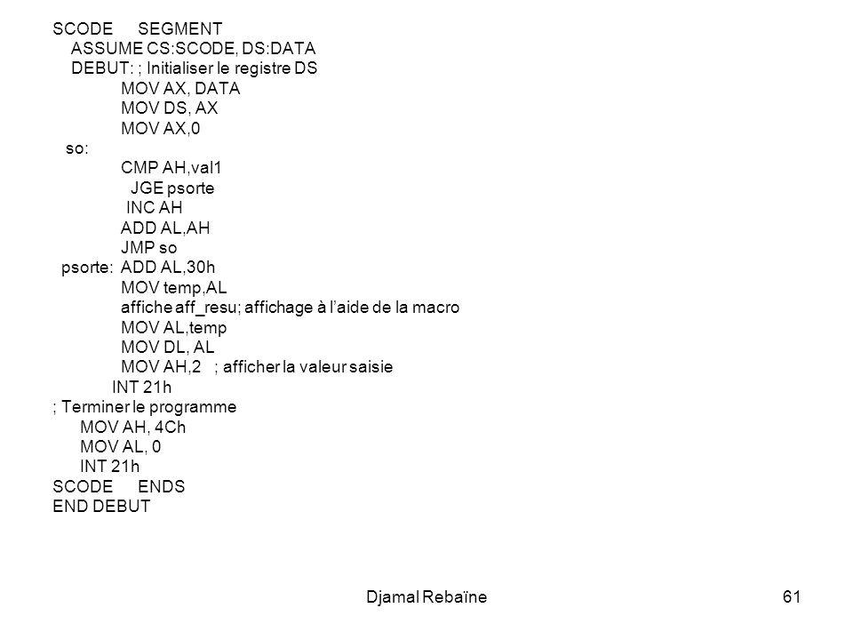 Djamal Rebaïne61 SCODESEGMENT ASSUME CS:SCODE, DS:DATA DEBUT:; Initialiser le registre DS MOV AX, DATA MOV DS, AX MOV AX,0 so: CMP AH,val1 JGE psorte INC AH ADD AL,AH JMP so psorte: ADD AL,30h MOV temp,AL affiche aff_resu; affichage à laide de la macro MOV AL,temp MOV DL, AL MOV AH,2 ; afficher la valeur saisie INT 21h ; Terminer le programme MOV AH, 4Ch MOV AL, 0 INT 21h SCODEENDS END DEBUT