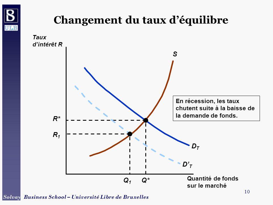 10 Solvay Business School – Université Libre de Bruxelles Changement du taux déquilibre S DTDT R* Q* En récession, les taux chutent suite à la baisse