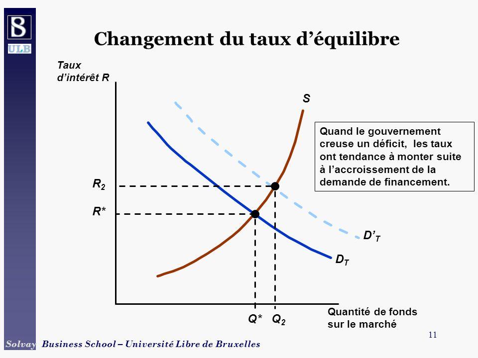 11 Solvay Business School – Université Libre de Bruxelles Changement du taux déquilibre S DTDT R* Q* Quand le gouvernement creuse un déficit, les taux