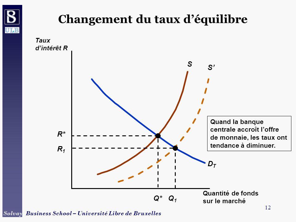 12 Solvay Business School – Université Libre de Bruxelles Changement du taux déquilibre S DTDT R* Q* Quand la banque centrale accroît loffre de monnai