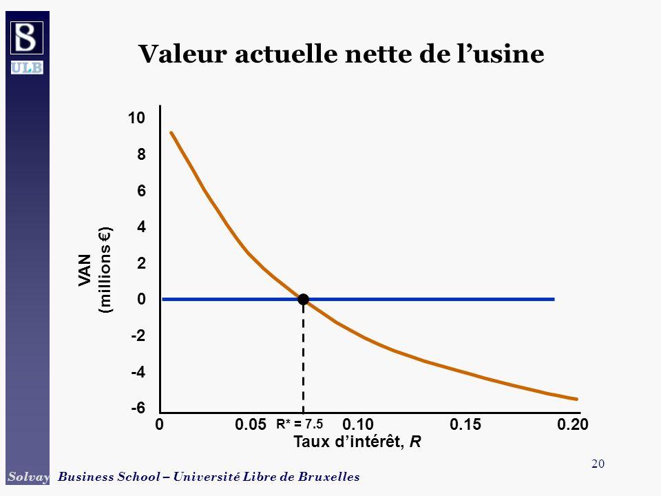 20 Solvay Business School – Université Libre de Bruxelles Valeur actuelle nette de lusine Taux dintérêt, R 00.050.100.150.20 -6 VAN (millions ) -4 -2