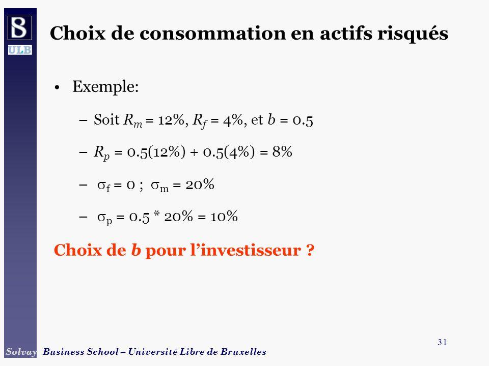 31 Solvay Business School – Université Libre de Bruxelles Exemple: –Soit R m = 12%, R f = 4%, et b = 0.5 –R p = 0.5(12%) + 0.5(4%) = 8% – f = 0 ; m =