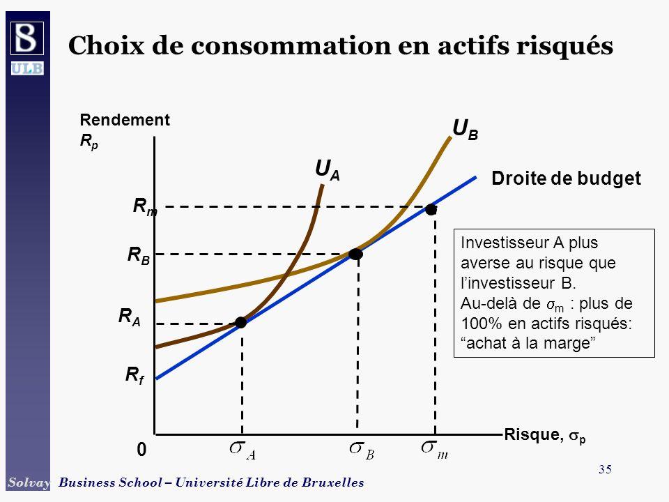 35 Solvay Business School – Université Libre de Bruxelles RfRf Droite de budget 0 Investisseur A plus averse au risque que linvestisseur B. Au-delà de