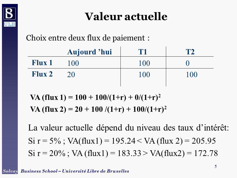 5 Solvay Business School – Université Libre de Bruxelles Valeur actuelle Choix entre deux flux de paiement : Flux 1 Flux 2 Aujourd huiT1T2 1001000 201