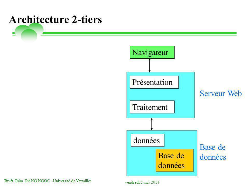 vendredi 2 mai 2014 Tuyêt Trâm DANG NGOC - Université de Versailles Architecture 2-tiers Présentation Traitement données Navigateur Serveur Web Base d