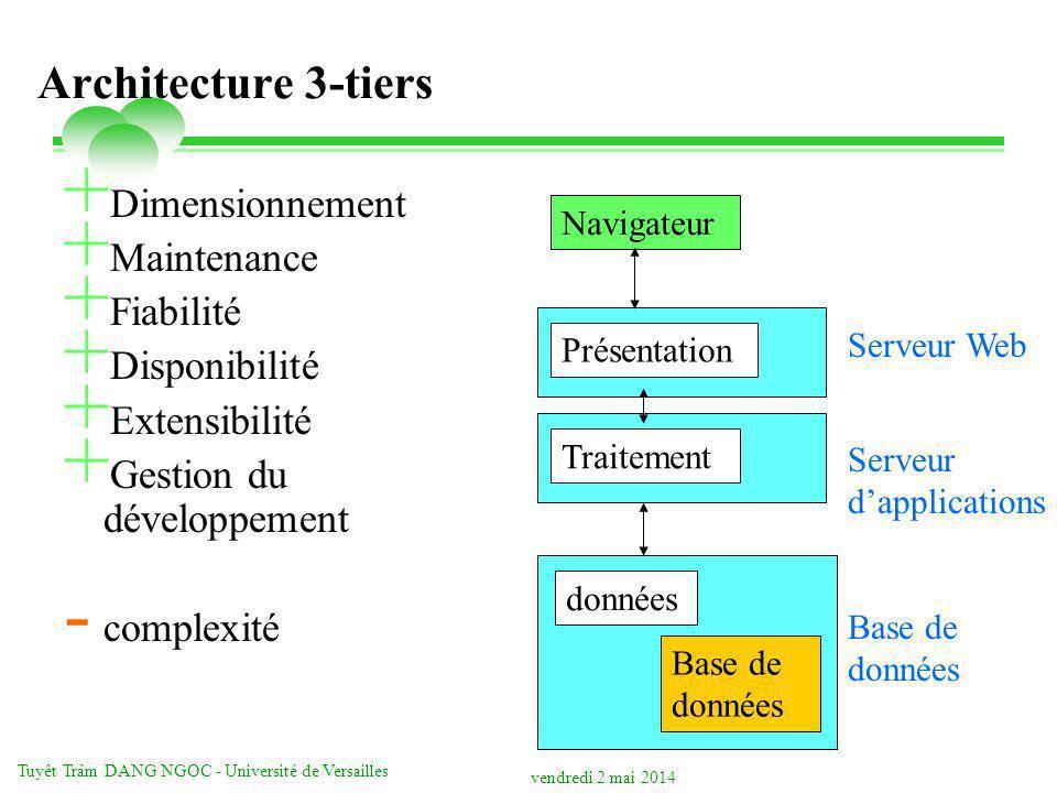 vendredi 2 mai 2014 Tuyêt Trâm DANG NGOC - Université de Versailles Architecture 3-tiers + Dimensionnement + Maintenance + Fiabilité + Disponibilité + Extensibilité + Gestion du développement - complexité Présentation Traitement données Navigateur Serveur Web Base de données Serveur dapplications