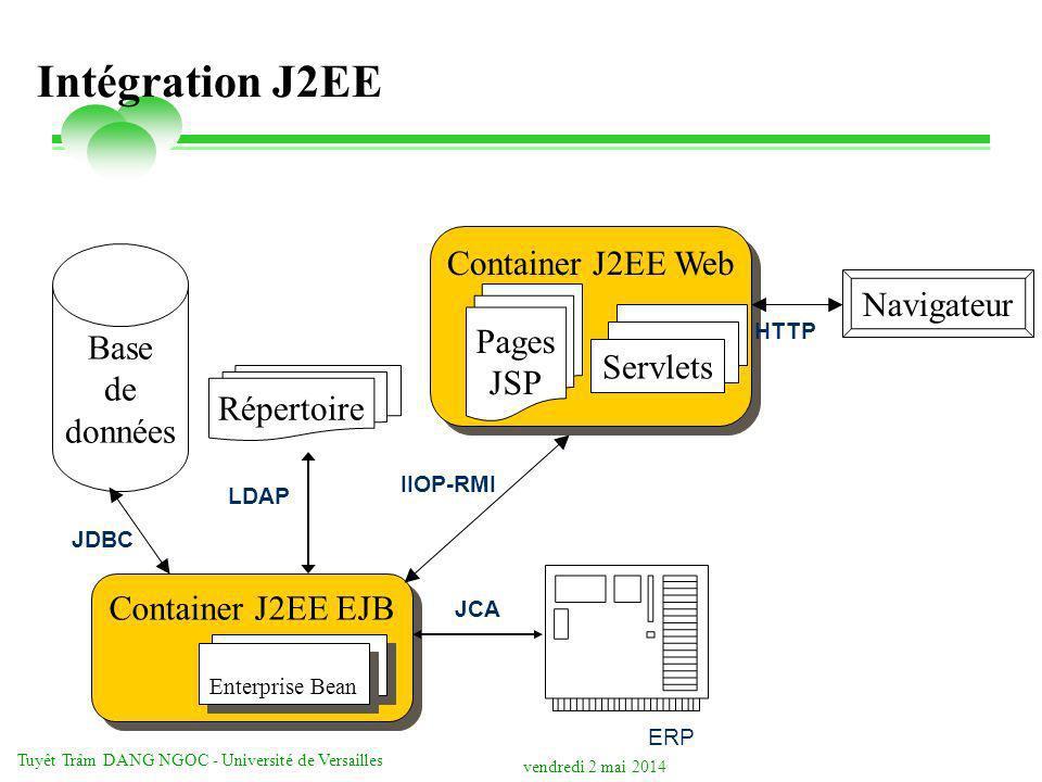 vendredi 2 mai 2014 Tuyêt Trâm DANG NGOC - Université de Versailles Container J2EE Web Intégration J2EE HTTP JDBC Container J2EE EJB Enterprise Bean IIOP-RMI LDAP ERP JCA Base de données Répertoire Pages JSP Servlets Navigateur