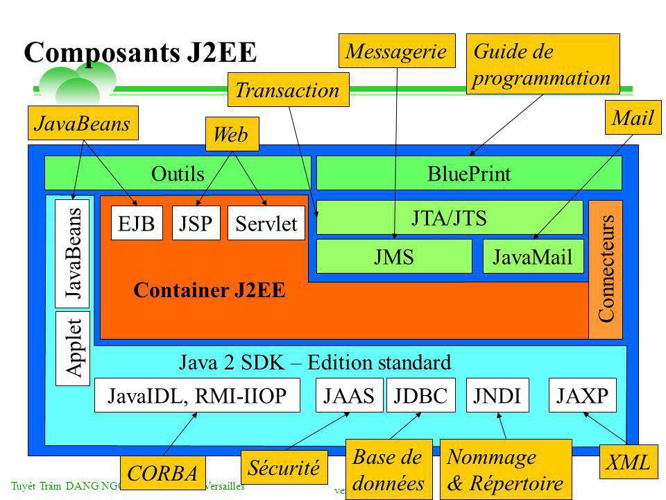 vendredi 2 mai 2014 Tuyêt Trâm DANG NGOC - Université de Versailles Composants J2EE Outils Applet JavaBeans JavaIDL, RMI-IIOPJAASJDBCJNDIJAXP EJBJSPServlet JTA/JTS JavaMailJMS Connecteurs Container J2EE BluePrint Java 2 SDK – Edition standard JavaBeans Web Transaction MessagerieGuide de programmation Mail CORBA Sécurité Base de données Nommage & Répertoire XML