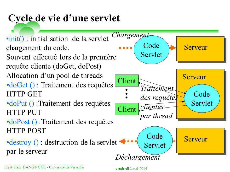 vendredi 2 mai 2014 Tuyêt Trâm DANG NGOC - Université de Versailles Cycle de vie dune servlet Code Servlet Serveur Chargement Code Servlet Serveur Déc