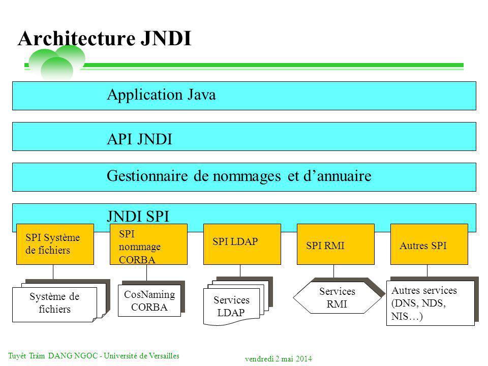 vendredi 2 mai 2014 Tuyêt Trâm DANG NGOC - Université de Versailles Système de fichiers Architecture JNDI Application Java API JNDI Gestionnaire de no