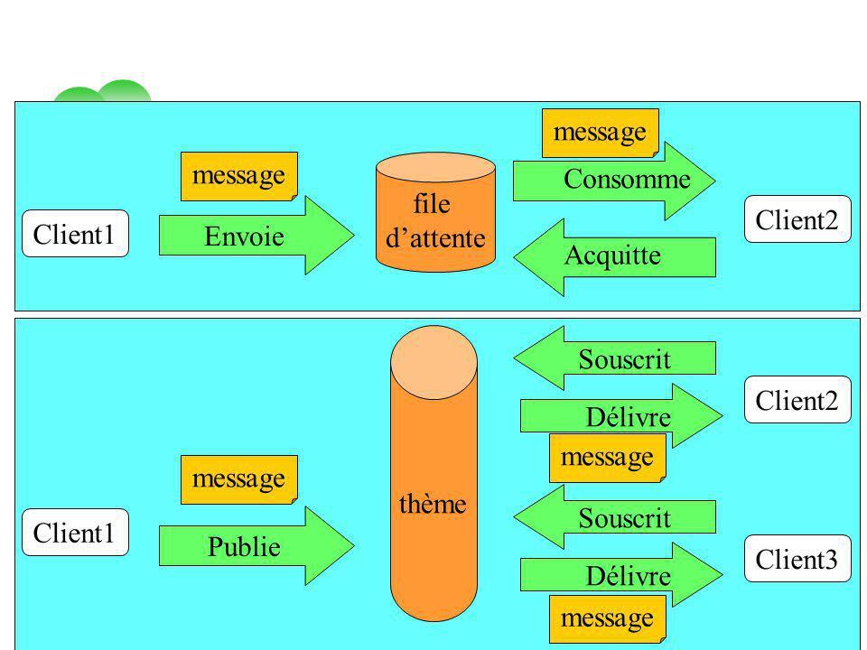 vendredi 2 mai 2014 Tuyêt Trâm DANG NGOC - Université de Versailles Client1 Client2 file dattente Client1 thème Envoie message Client2 Publie message
