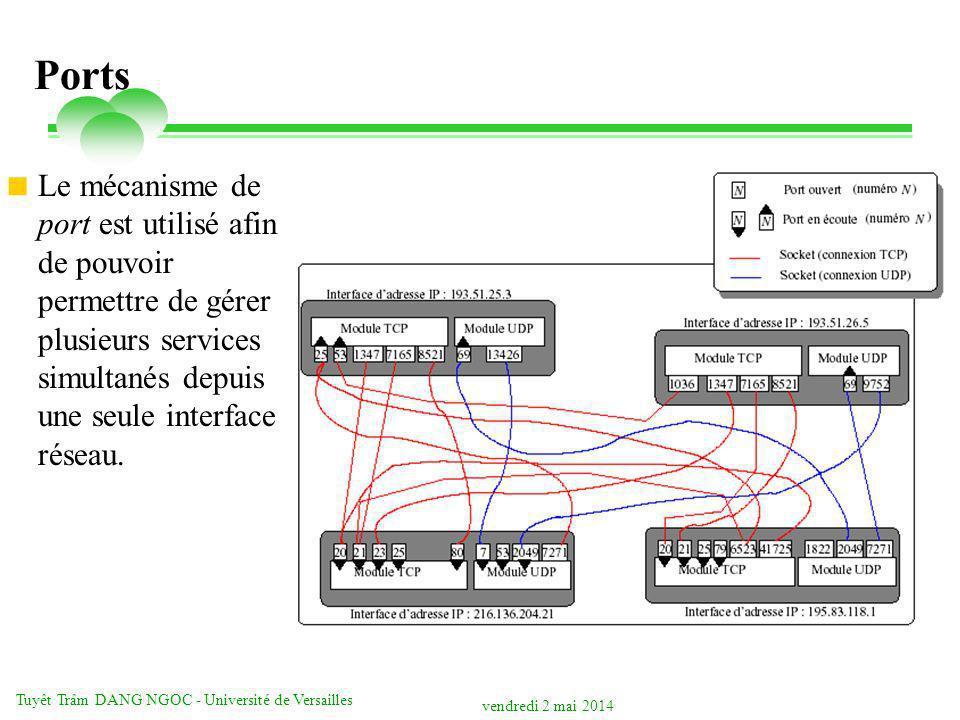 vendredi 2 mai 2014 Tuyêt Trâm DANG NGOC - Université de Versailles Ports Le mécanisme de port est utilisé afin de pouvoir permettre de gérer plusieurs services simultanés depuis une seule interface réseau.
