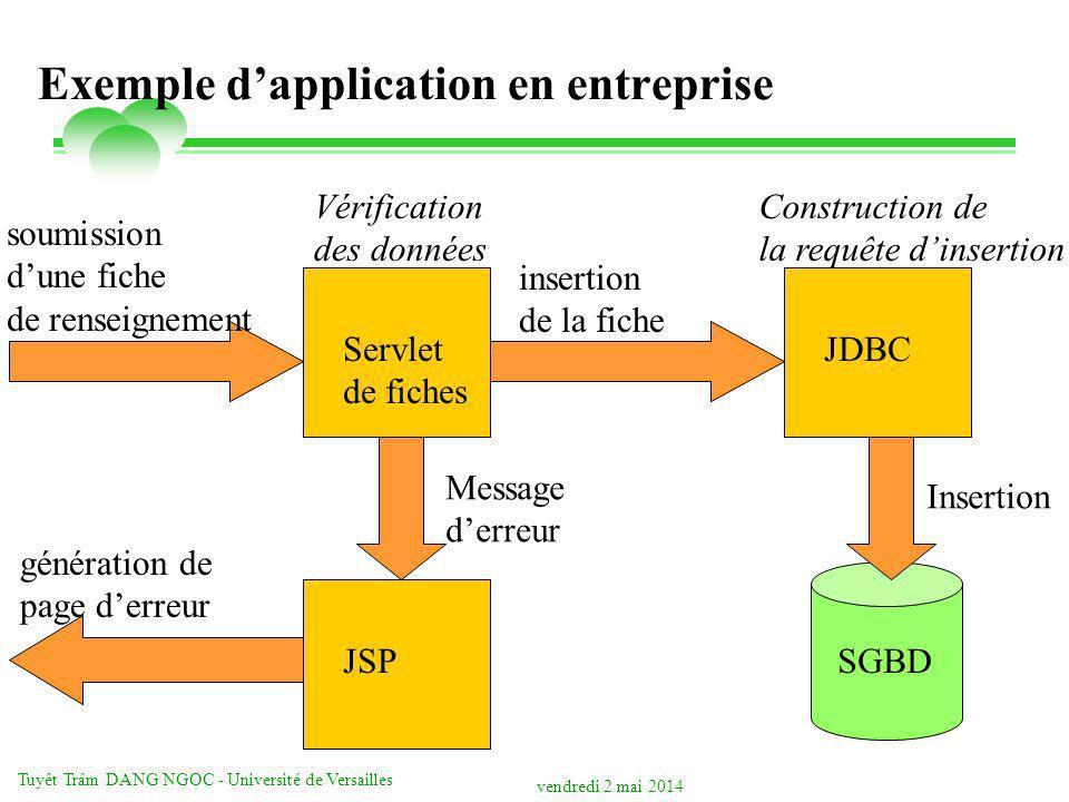 vendredi 2 mai 2014 Tuyêt Trâm DANG NGOC - Université de Versailles Exemple dapplication en entreprise Servlet de fiches JDBC JSPSGBD soumission dune