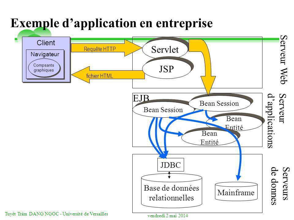vendredi 2 mai 2014 Tuyêt Trâm DANG NGOC - Université de Versailles Exemple dapplication en entreprise Client Navigateur Compsants graphiques Compsant