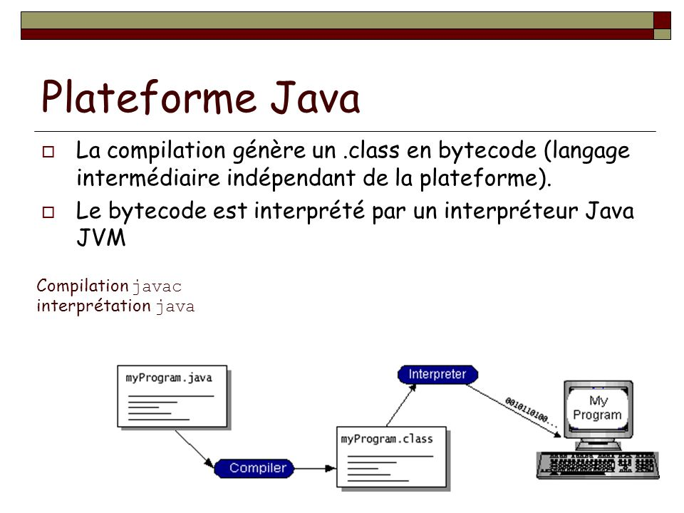 POO-L3 H. Fauconnier30 Plateforme Java La compilation génère un.class en bytecode (langage intermédiaire indépendant de la plateforme). Le bytecode es