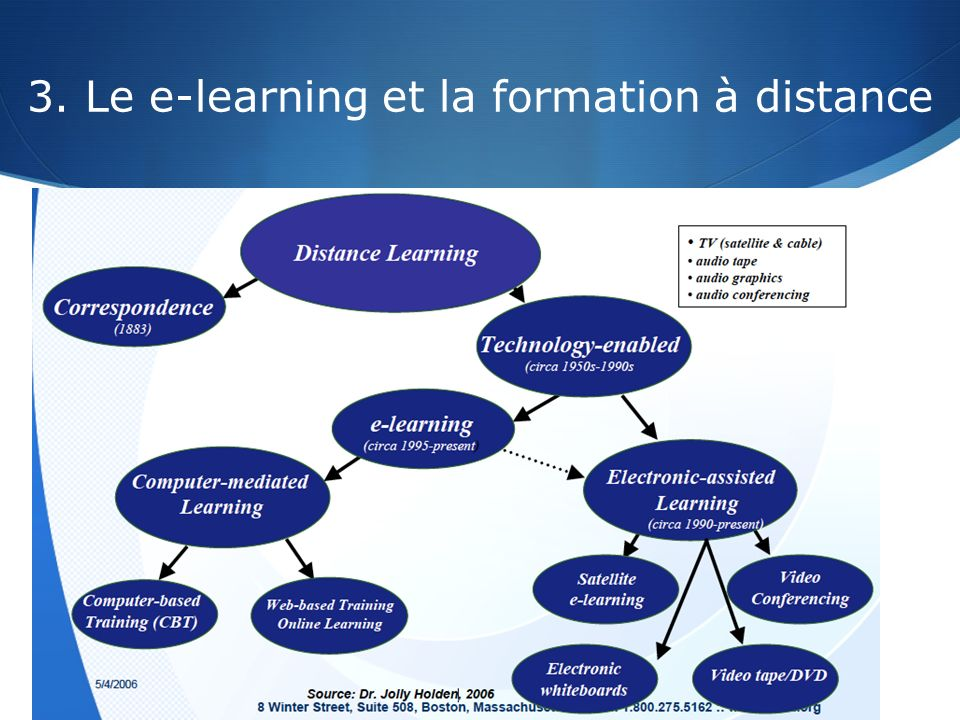 3. Le e-learning et la formation à distance