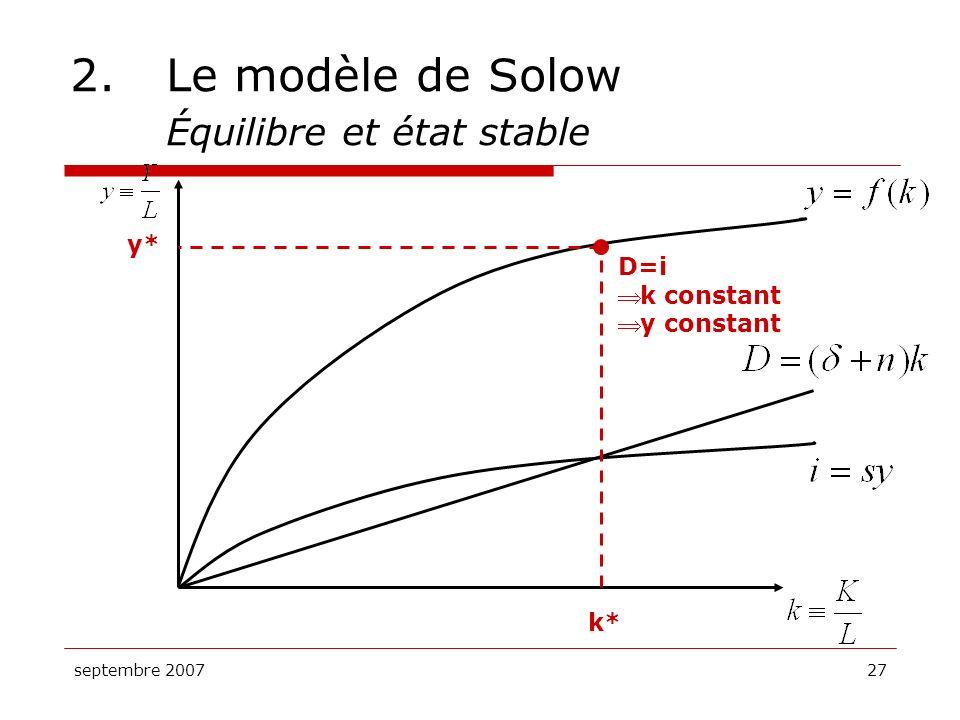 septembre 200727 2.Le modèle de Solow Équilibre et état stable k* y* D=i k constant y constant
