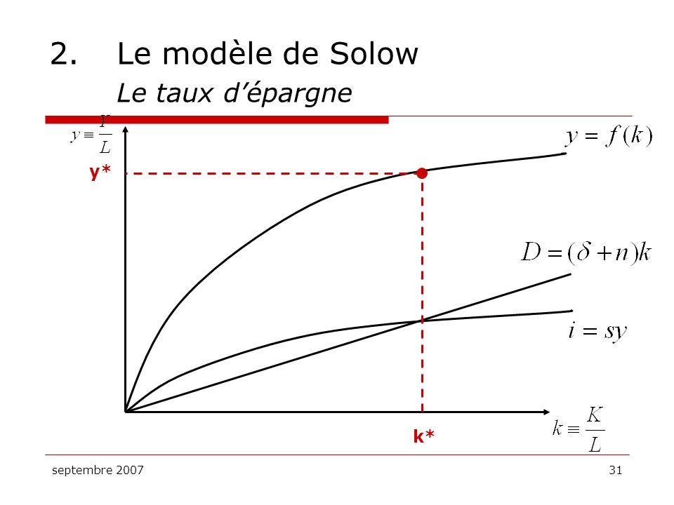 septembre 200731 2.Le modèle de Solow Le taux dépargne k* y*