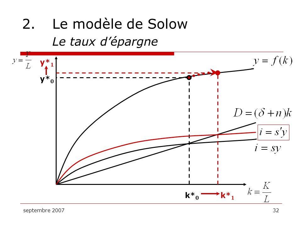 septembre 200732 2.Le modèle de Solow Le taux dépargne k* 0 y* 0 k* 1 y* 1