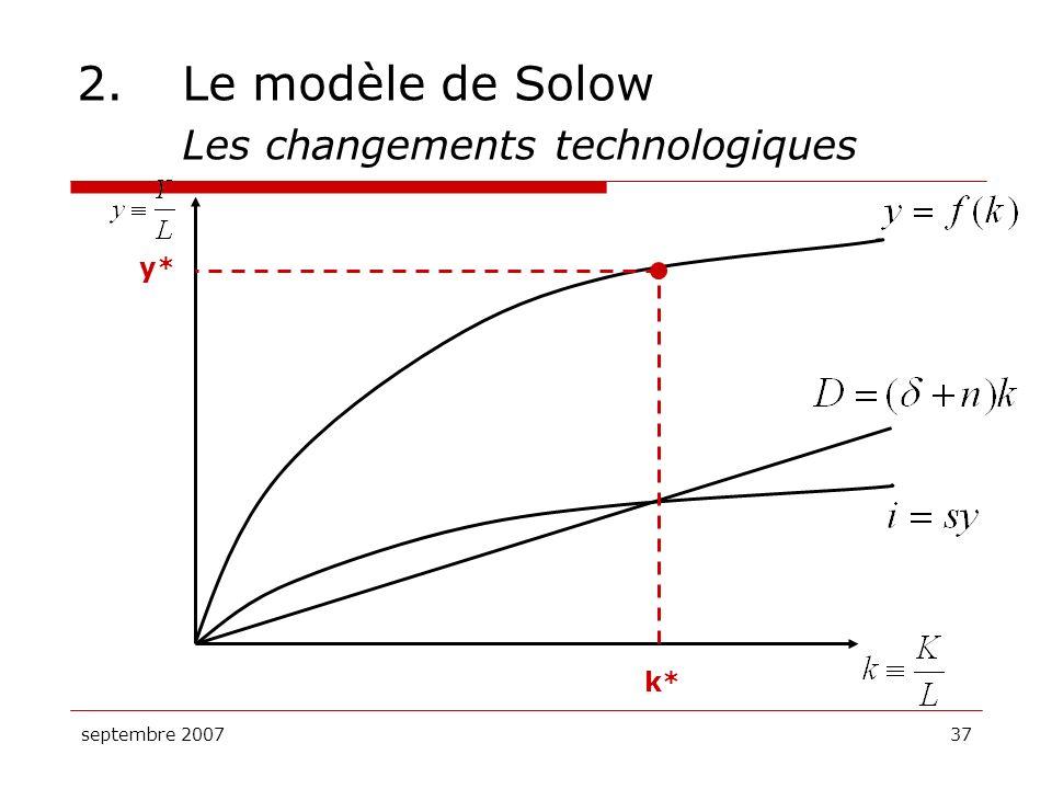 septembre 200737 2.Le modèle de Solow Les changements technologiques k* y*