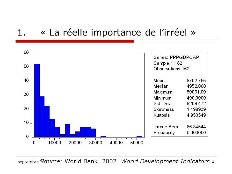 septembre 20075 1.« La réelle importance de lirréel » Source: Jones (2002).