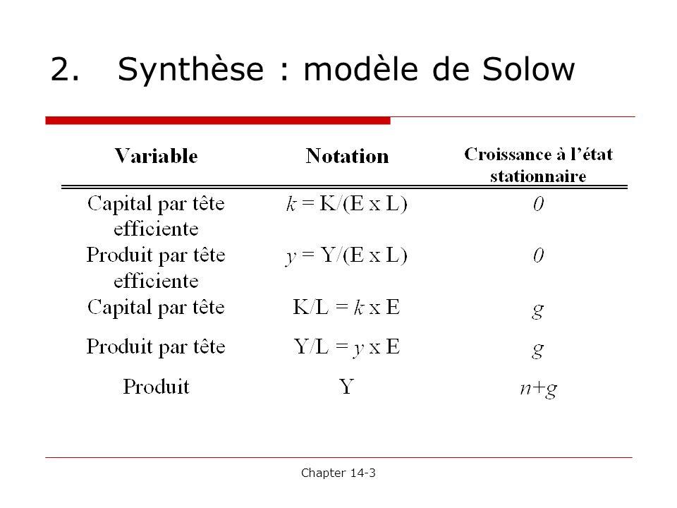 Chapter 14-3 2.Synthèse : modèle de Solow