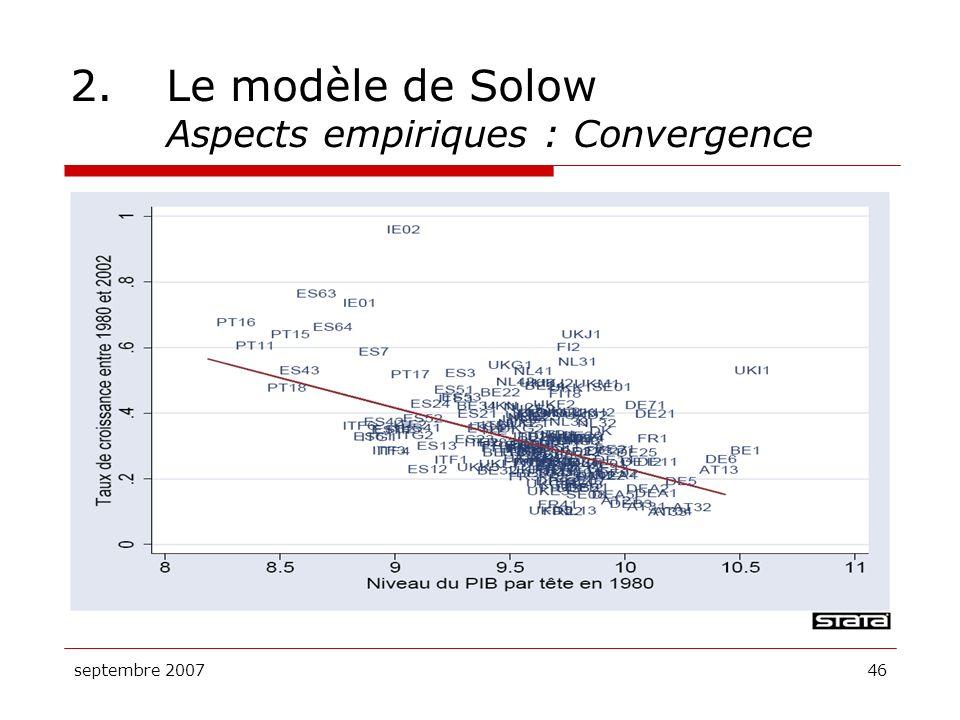 septembre 200746 2.Le modèle de Solow Aspects empiriques : Convergence