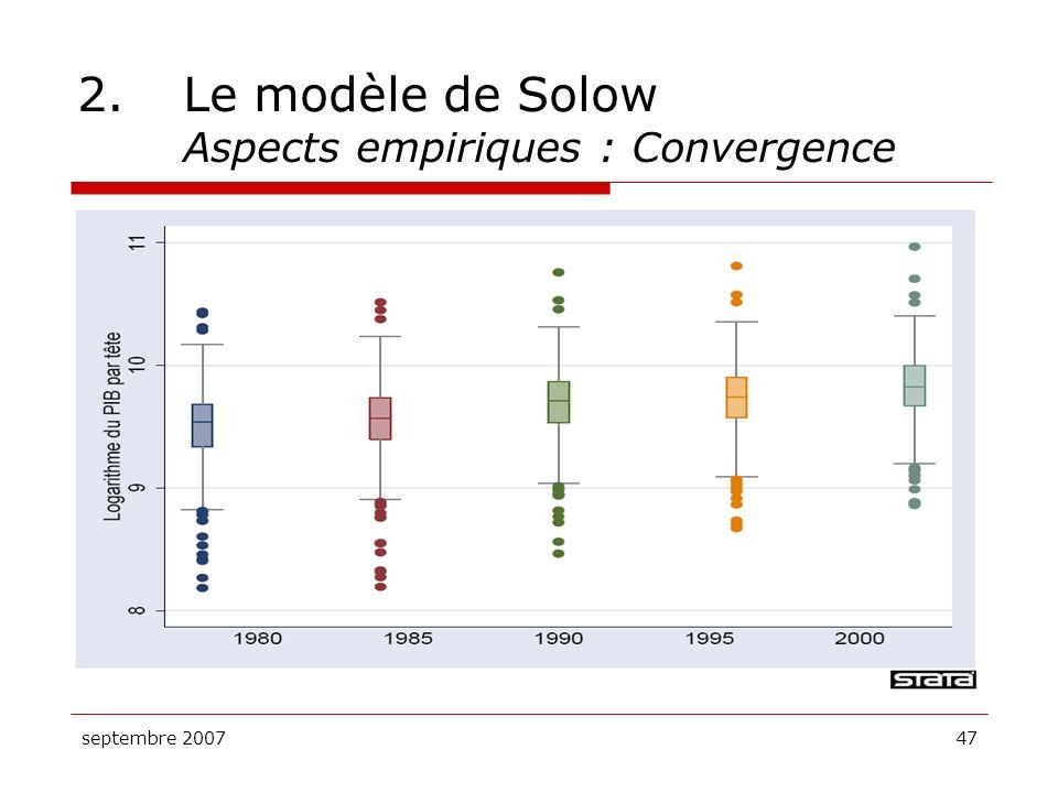 septembre 200747 2.Le modèle de Solow Aspects empiriques : Convergence