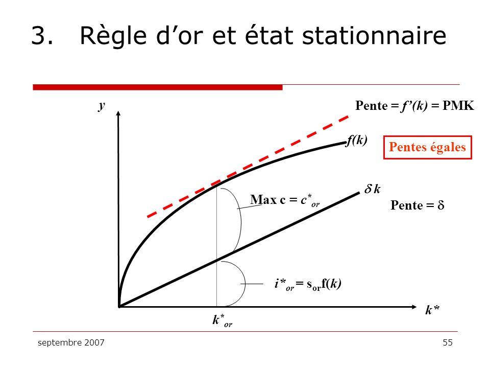 septembre 200755 3.Règle dor et état stationnaire y k* f(k) Max c = c * or k k * or i* or = s or f(k) Pente = f(k) = PMK Pente = Pentes égales