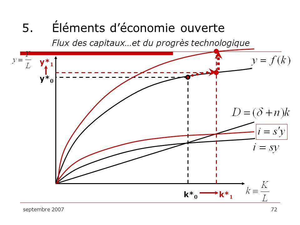 septembre 200772 5.Éléments déconomie ouverte Flux des capitaux…et du progrès technologique k* 0 y* 0 k* 1 y* 1