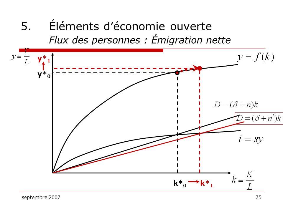 septembre 200775 5.Éléments déconomie ouverte Flux des personnes : Émigration nette y* 0 y* 1 k* 0 k* 1