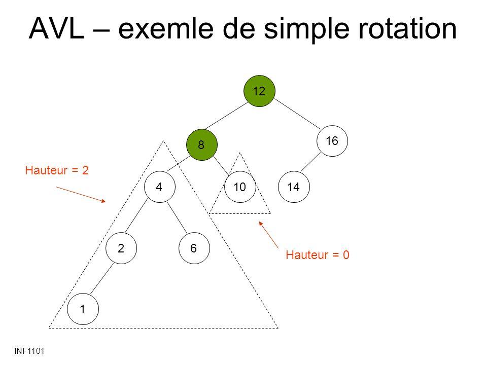 INF1101 AVL – exemle de simple rotation 1284101621461 Hauteur = 2 Hauteur = 0