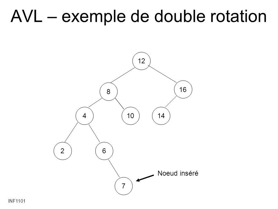 INF1101 AVL – exemple de double rotation 12 4 16 2 14 6 810 7 Noeud inséré