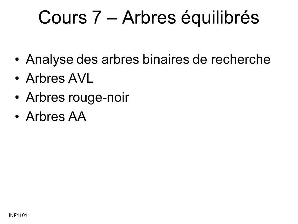 INF1101 Cours 7 – Arbres équilibrés Analyse des arbres binaires de recherche Arbres AVL Arbres rouge-noir Arbres AA