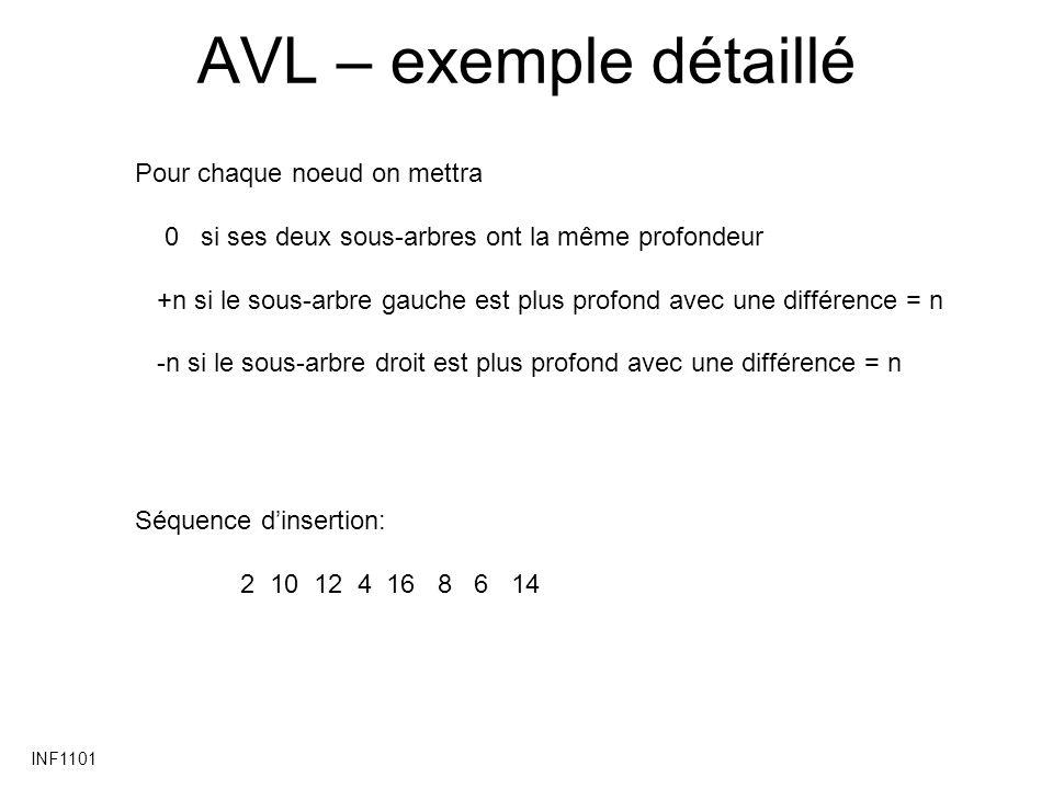 INF1101 AVL – exemple détaillé Pour chaque noeud on mettra 0 si ses deux sous-arbres ont la même profondeur +n si le sous-arbre gauche est plus profond avec une différence = n -n si le sous-arbre droit est plus profond avec une différence = n Séquence dinsertion: 2 10 12 4 16 8 6 14
