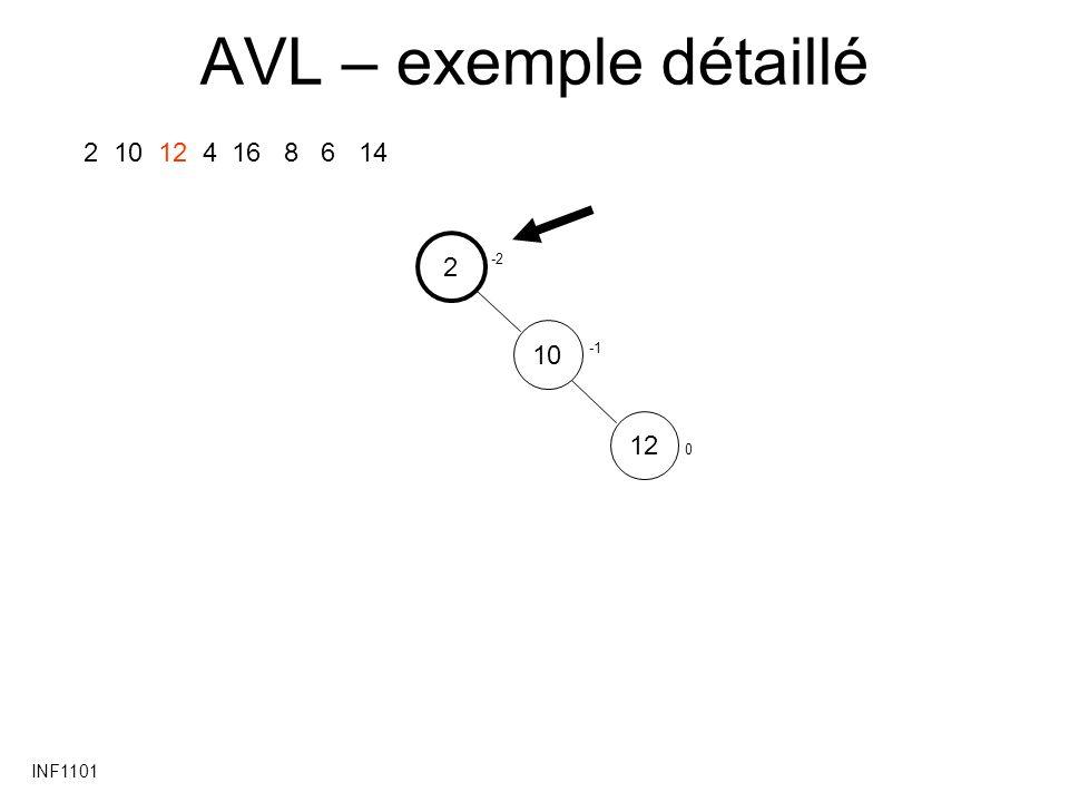 INF1101 AVL – exemple détaillé 2 10 12 4 16 8 6 14 2 1012 0 -2