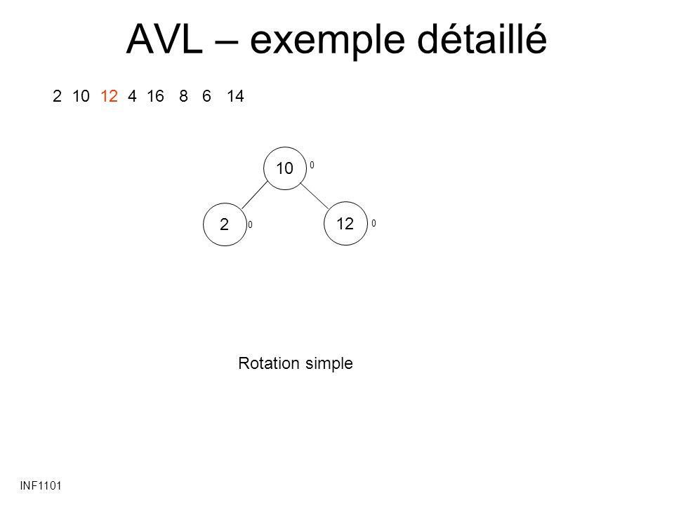 INF1101 AVL – exemple détaillé 2 10 12 4 16 8 6 14 10122 Rotation simple 0 0 0