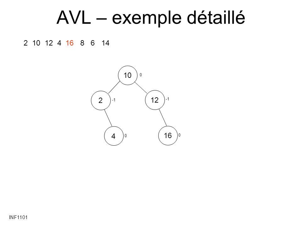 INF1101 AVL – exemple détaillé 2 10 12 4 16 8 6 14 10122416 0 0 0