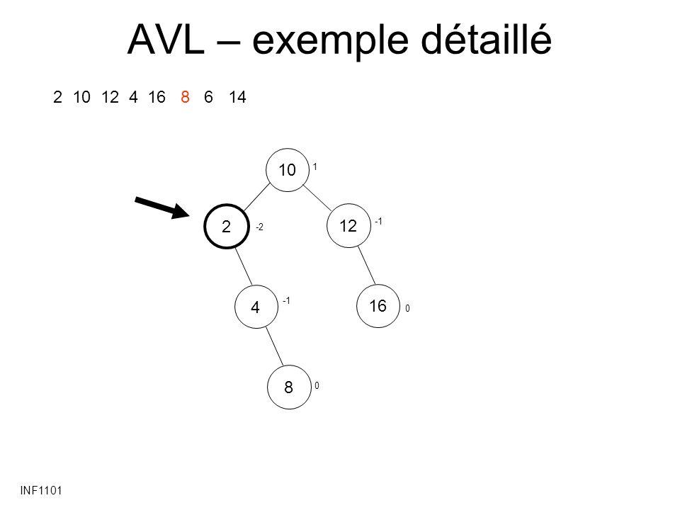 INF1101 AVL – exemple détaillé 2 10 12 4 16 8 6 14 1012 2 4168 0 -2 0 1